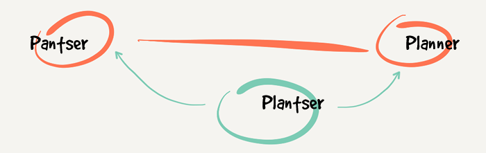 diagram of pantzer on one end of the scale and the planner on the other, with plantzer in between